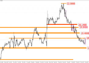Analizy egzotyczne: USD/MXN  - możliwy koniec korekty