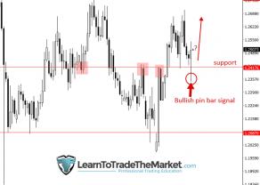 Nial Fuller - analiza GBP/USD