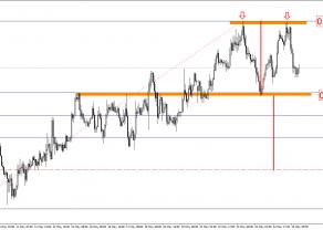 AUD/USD - możliwy podwójny wierzchołek