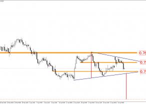 AUD/USD - wciąż duży potencjał spadkowy
