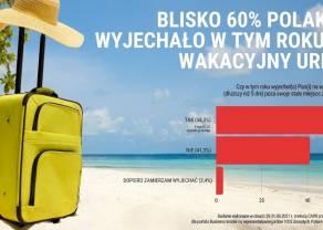 BADANIE: Blisko 60% Polaków wyjechało w tym roku na wakacyjny urlop