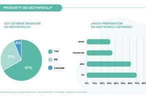 BADANIE: Blisko 70% konsumentów kupuje w sklepach środki do dezynfekcji. Z reguły są to żele i płyny