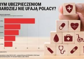 Badanie opinii społecznej: Blisko połowa Polaków ufa firmom ubezpieczeniowym