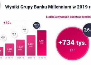 Bank Millennium w 2019 roku - udana fuzja z Euro Bankiem oraz 734 tysięcy nowych aktywnych klientów
