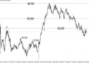 CAD/JPY - możliwa kontynuacja trendu spadkowego