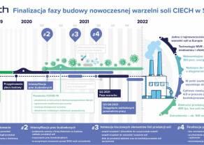 CIECH: budowa nowoczesnej warzelni soli w Stassfurcie o wartości 140 mln euro