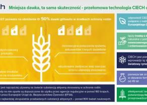 CIECH rozpoczął produkcję środka ochrony roślin na bazie innowacyjnej technologii BGT