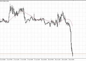 Dolar w dwie godziny runął w dół o 2,5 grosza. Ciągnie za sobą kurs euro i franka. Po drugiej stronie bieguna funt szterling