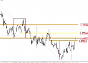 EUR/AUD - odwrócenie trendu staje się faktem