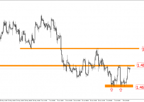EUR/CAD przed decyzję BoC
