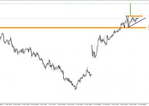 EUR/JPY - czekamy na sygnał wzrostowy
