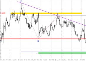 EUR/USD - blisko ważnego poziomu wsparcia