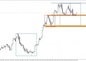 EUR/USD z szansą na nowy impuls