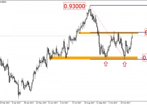 EUR/GBP - historia lubi się powtarzać
