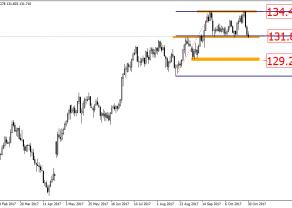 EUR/JPY - potencjalny scenariusz spadkowy