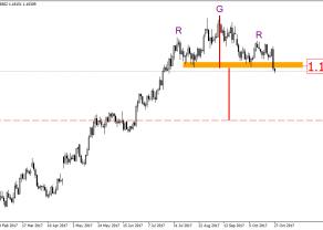 EUR/USD - EBC zainicjował głębszą korektę?