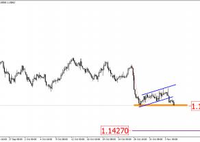 EUR/USD - potencjalne sygnały spadkowe