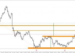 GBP/AUD realizuje scenariusz wzrostowy