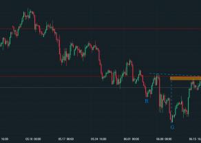 GBP/JPY z sygnałami zmiany tendencji