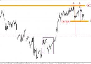 GBP/JPY zagrożony głębszą korektą