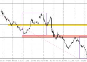 GBP/PLN - wybicie z trójkąta zwyżkującego