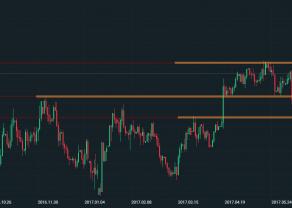 GBP/USD - możliwe sygnały spadkowe