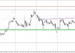 GBP/USD - układ oRGR coraz bardziej możliwy