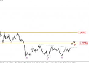GBP/USD - ważny sygnał siły kupujących