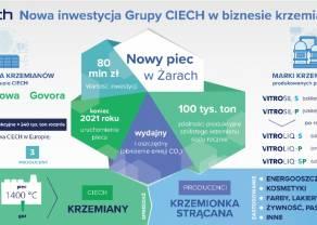Grupa CIECH rozbuduje moce produkcyjne szklistego krzemianu sodu