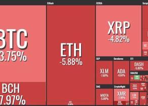 Kurs bitcoina najgorszy w 2018 r. Kapitalizacja rynku najniżej od listopada zeszłego roku