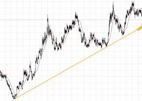 Kursy walut euro dolara funta i franka i ich aktualne linie trendu na interwale cztero-godzinnym