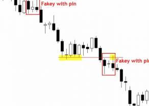 """Niedawne"" setupy – fakey i reversal pin bar"