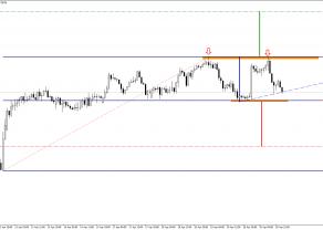 NZD/USD - dwa scenariusze