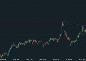 NZD/USD - formacja trójkąta