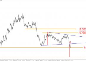 NZD/USD - mocne sygnały spadkowe