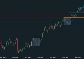 NZD/USD znów w górę?