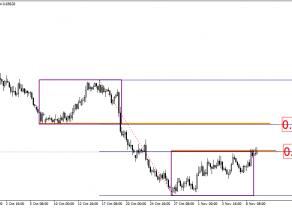 NZD/USD - zmiana sytuacji technicznej po posiedzeniu RBNZ