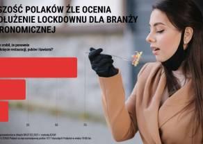 Polacy krytykują lockdown w gastronomii. Nie chcą też kar dla przedsiębiorców łamiących obostrzenia
