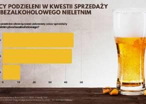 Ponad 40% Polaków nie widzi problemu w sprzedaży piwa bezalkoholowego osobom nieletnim