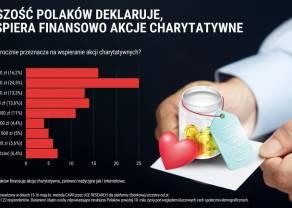 Prawie 60% Polaków finansuje akcje charytatywne. Darczyńcy najczęściej wpłacają do 300 zł rocznie