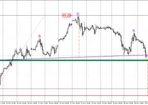 Ropa WTI - sytuacja na wykresie przed posiedzeniem OPEC