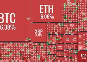 Rynek kryptowalut na czerwono po raz tysięczny. CFTC i kradzież z Coinrail powodem spadków?