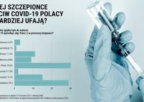 Sondaż nie pozostawia złudzeń. Polacy głównie chcą się szczepić preparatem koncernu Pfizer