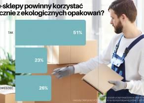 Sondaż: Polacy mocno podzieleni w kwestii stosowania przez e-sklepy ekologicznych opakowań