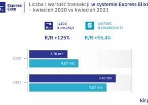 Statystyki systemów rozliczeniowych KIR w kwietniu 2021 r