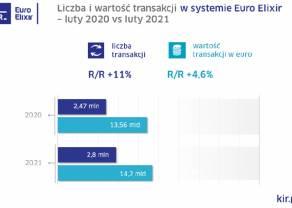 Statystyki systemów rozliczeniowych KIR w lutym 2021 r.
