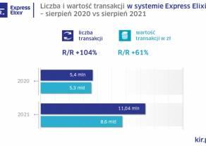Statystyki systemów rozliczeniowych KIR w sierpniu 2021 r