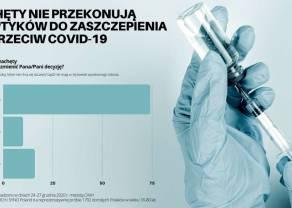 Szczepienia przeciw COVID-19: Sceptyków ciężko będzie przekonać. Tylko 10% z nich skuszą bonusy