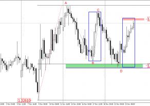 USD/CAD - czy są możliwe dalsze wzrosty?