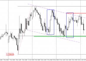 USD/CAD - dolar kanadyjski w oczekiwaniu na posiedzenie OPEC